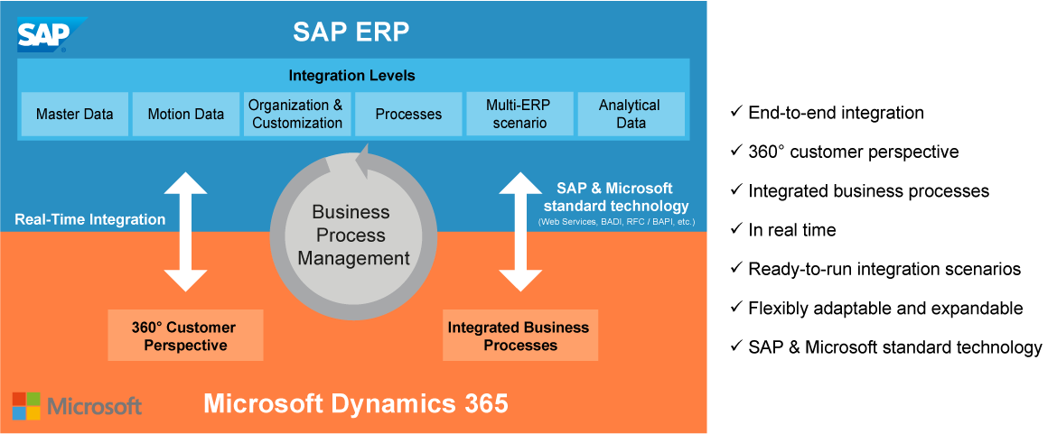 SAP-integrated solution in Dynamics 365 at a glance