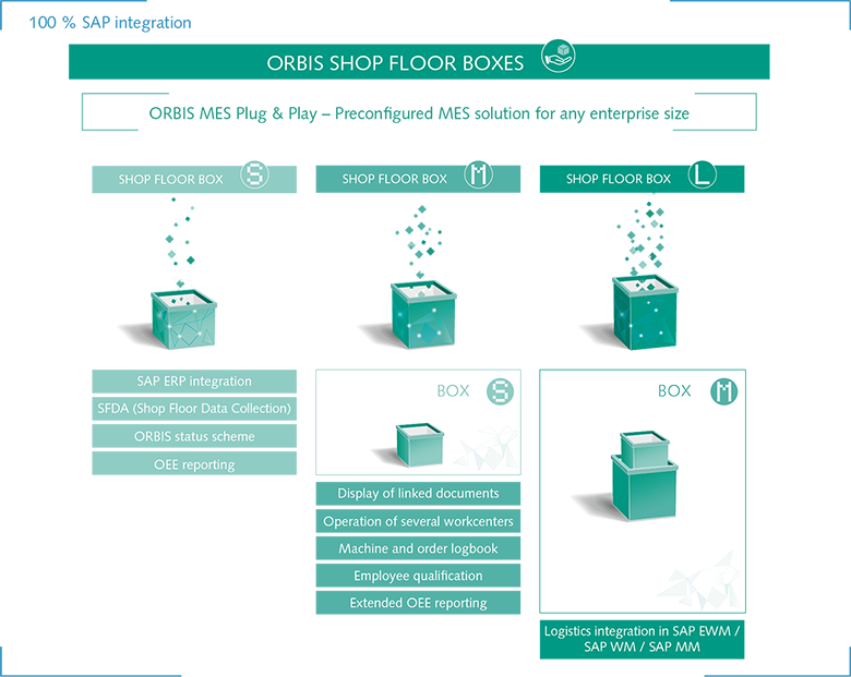 ORBIS Shop Floor Boxes - these are the three sizes